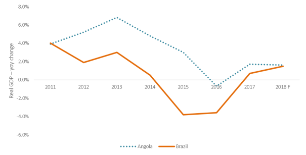 Angola Brazil GDP Growth